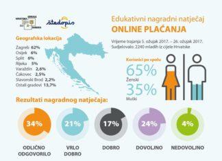 online plaćanja