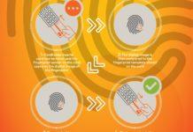 Mastercard biometrijska kartica