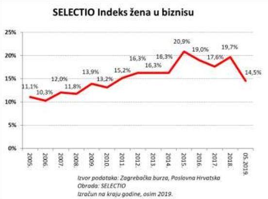 selectio indeks žena