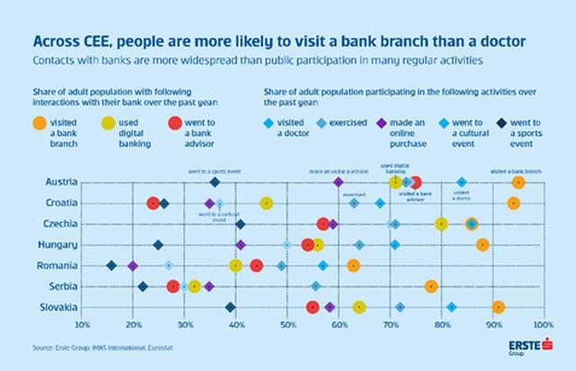 digitalne bankarske usluge