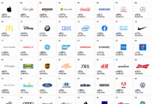 Best Global Brands 2019