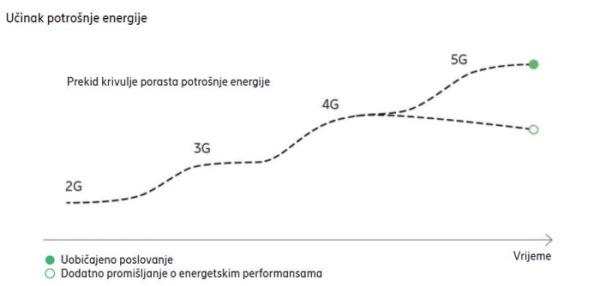 Učinak potrošnje energije