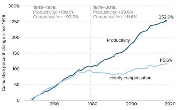 produktivnost vs plaće