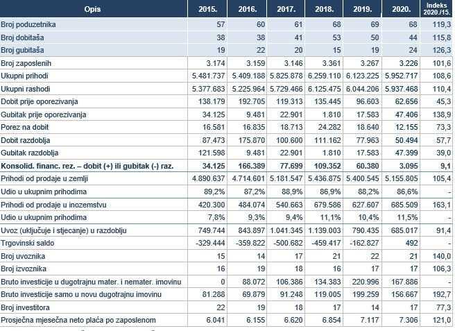Osnovni financijski rezultati poduzetnika u djelatnosti mljekara i proizvođača sira (NKD 10.51), 2015.-2020. godina (iznosi u tisućama kuna, prosječne plaće u kunama)