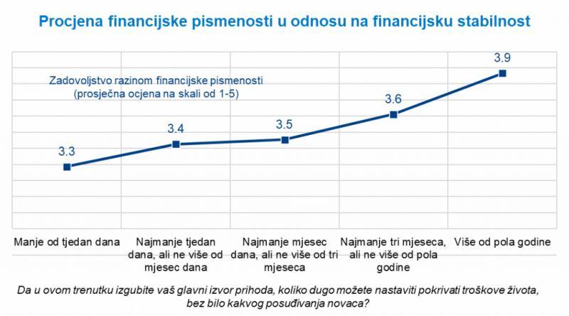 Graf: agencija Imrpove